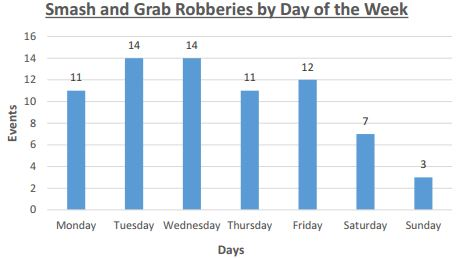 Smash-and-grabs by day of the week