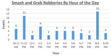 Smash and grab robberies by hour of the day