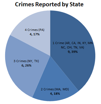 Crimes reported by state