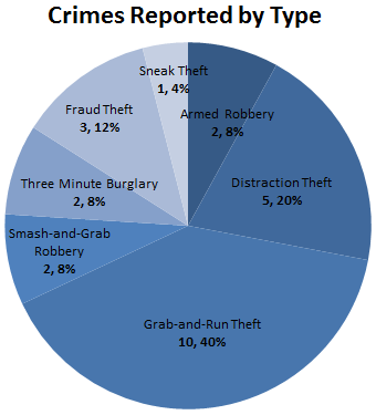 Pie chart of jewelry crimes reported by type