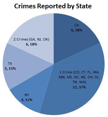 2017.07.10 Jewelry Crime report - by state.png
