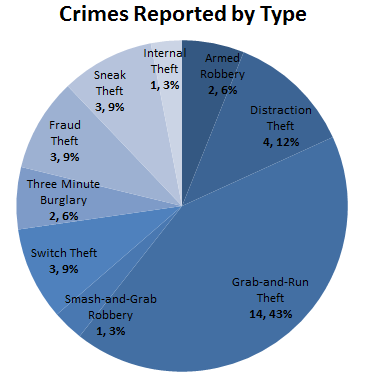 2017.07.10 Jewelry Crime report - by type.png