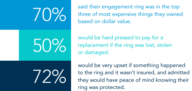 engagement ring survey