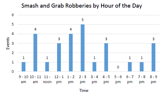 Smash and Grab Robberies by Hour of the Day 2016