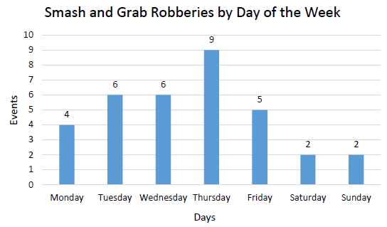 Smash and Grab Robberies by Day of the Week