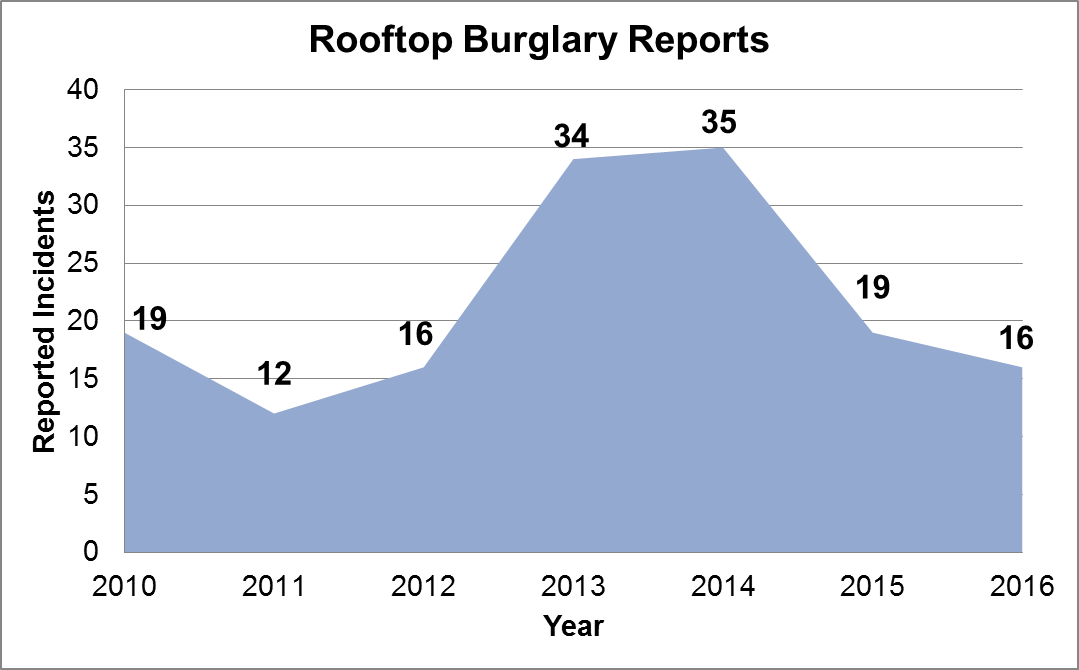 Rooftop Burglary Reports 2010-2016.png