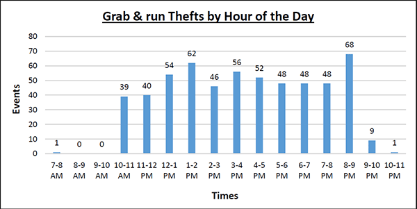 Grab and Run Thefts